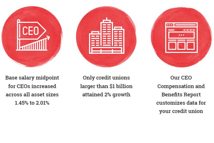 Credit Union CEO Salary